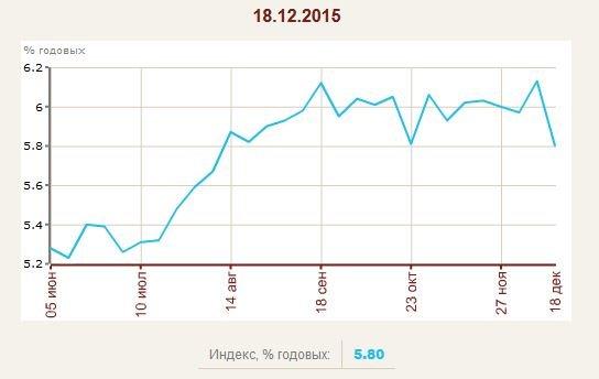 индекс доходности аренды в СПб