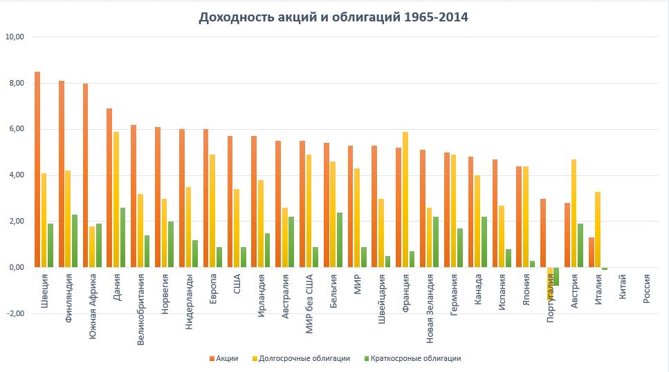 Доходность мировых рынков за 50 лет