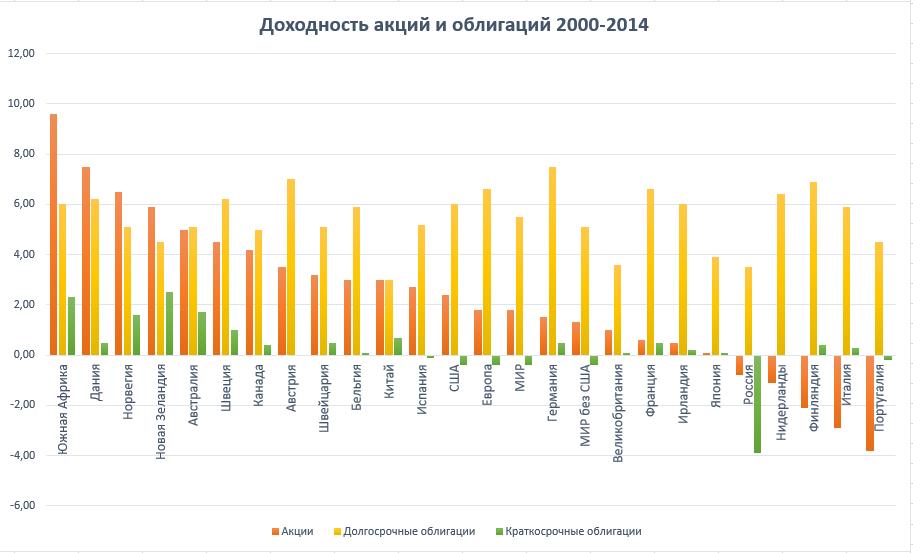 доход мировых рынков за 15 лет