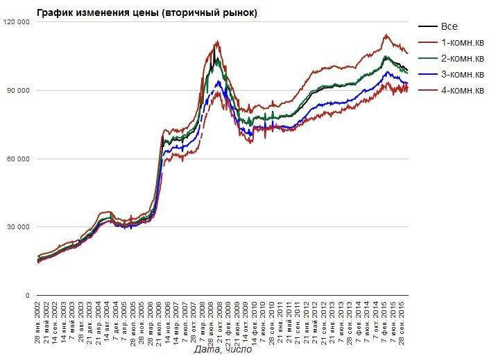 Цены на недвижимость в СПб