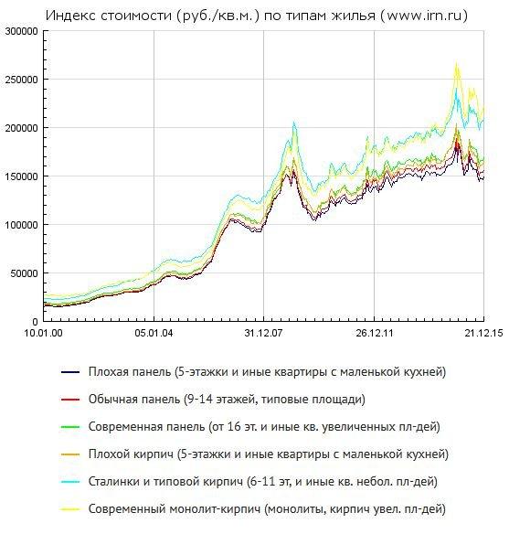 индекс стоимости жилья в Москве