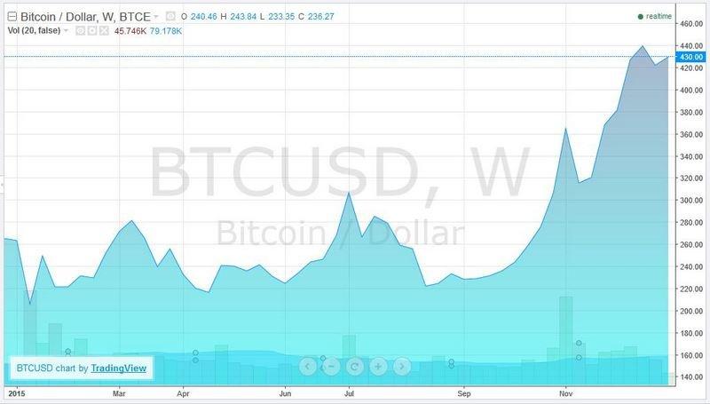 биткоин в 2015 году