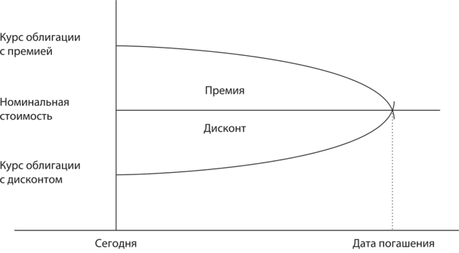 премия и дисконт облигации