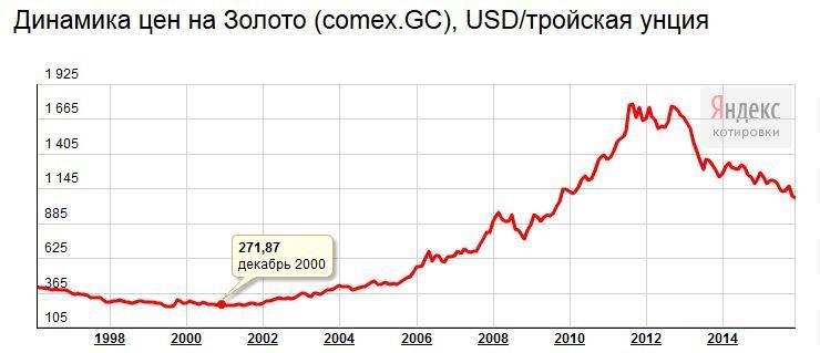 минимумы золота в 90-е
