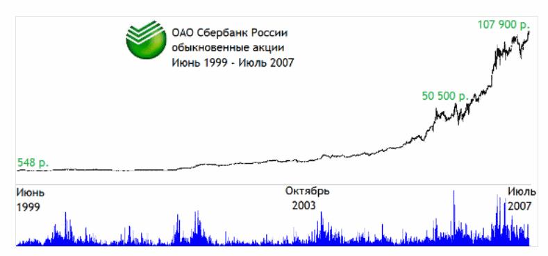 рост акций сбербанка в 2000-е