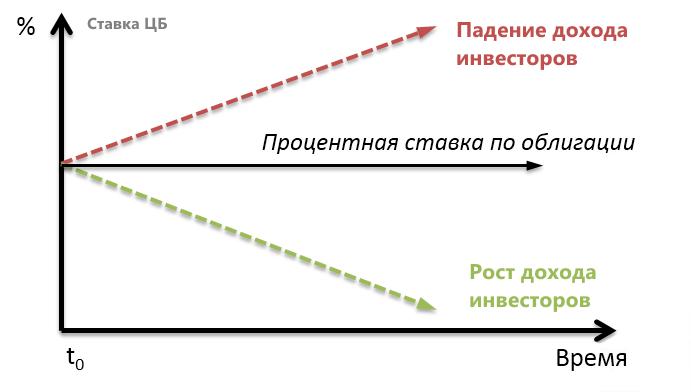 Ставка и цена облигации