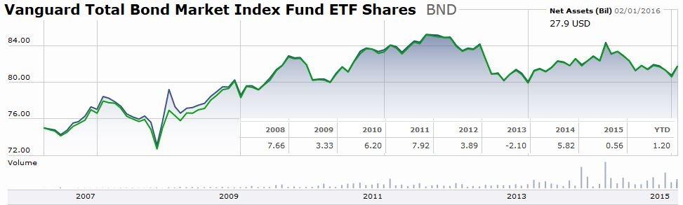 ETF из облигаций