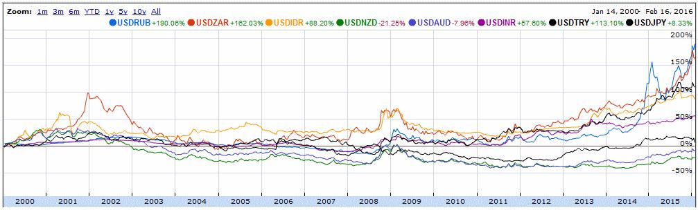 мировые валюты к доллару с 2000 года