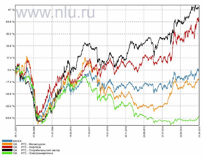 отраслевые фонды РГС