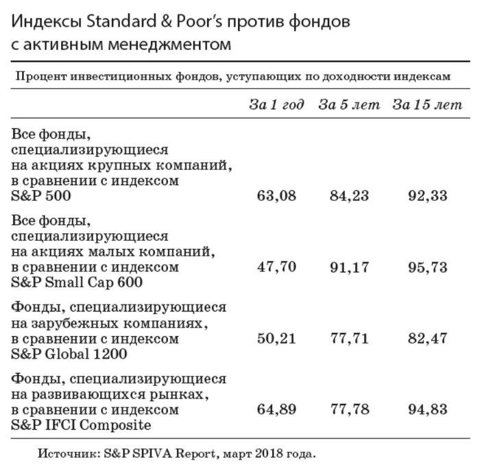 индексные фонды: статистика