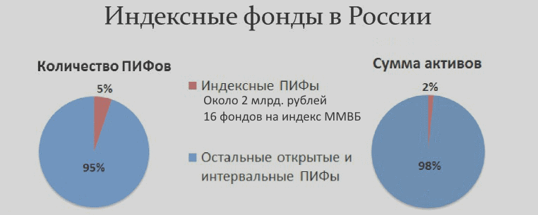 индексные фонды в России