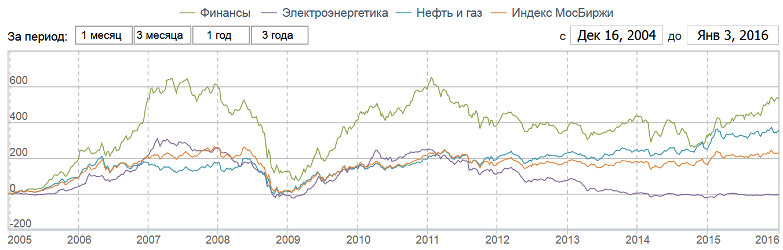 Российские отраслевые индексы