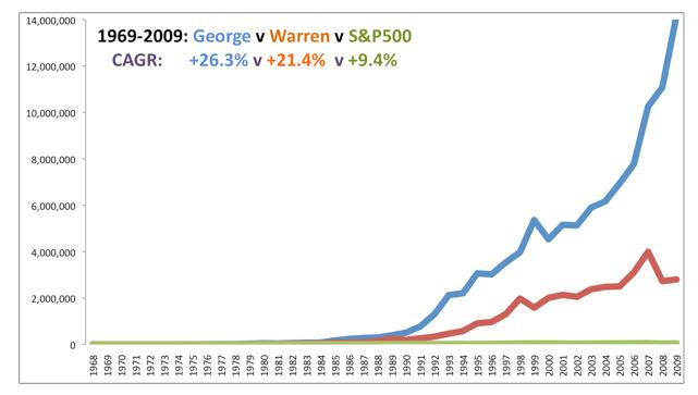 Самые доходные хедж фонды