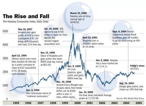 Пузырь доткомов и его крах
