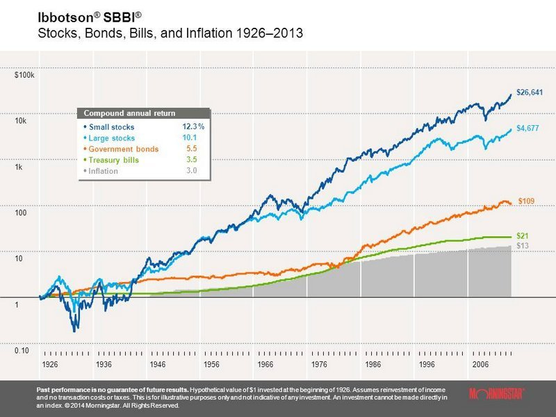 доходность акций больших и малых компаний