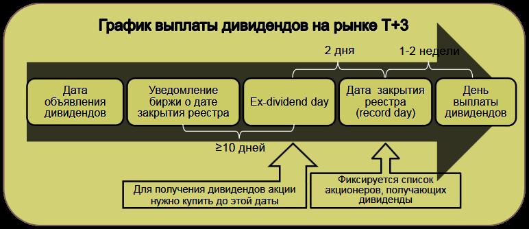 дивиденды на фондовой бирже Санкт-Петербурга