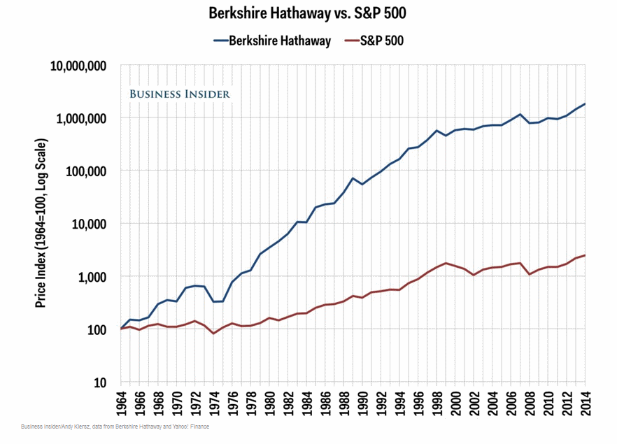 Фонд Баффета Berkshire Hathaway против S&P500