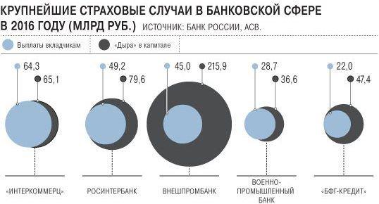 проблемные банки 2016
