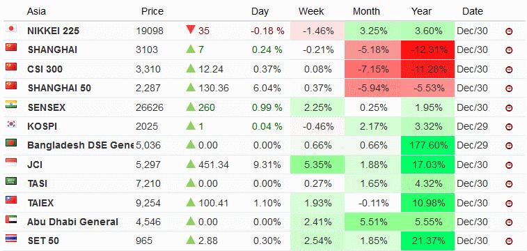азиатский рынок в 2016
