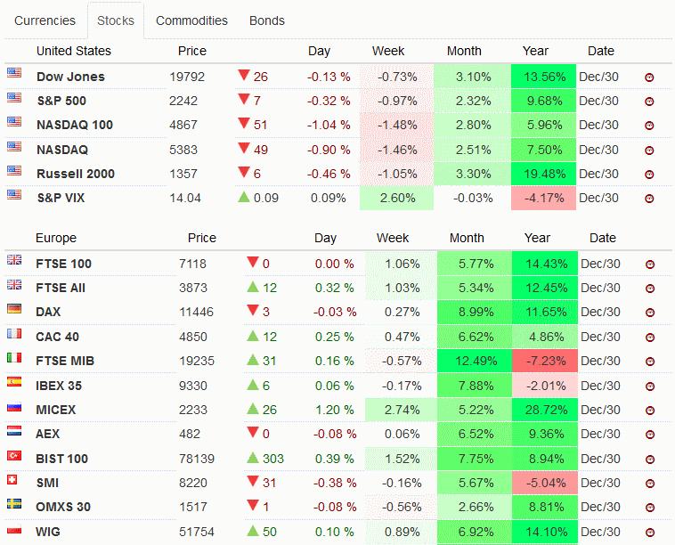 акции в 2016 году