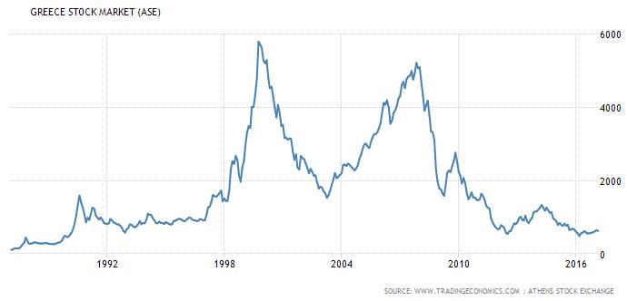 Греческий рынок акций
