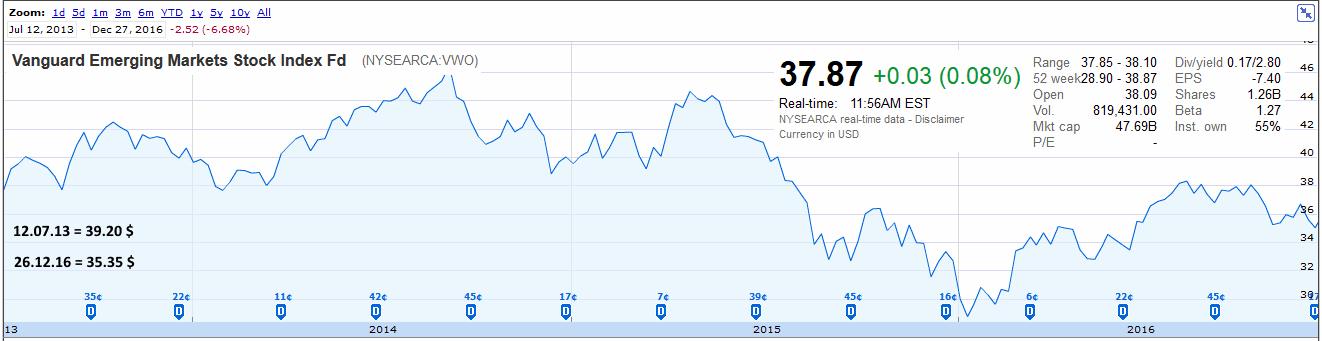 фонд Vanguard FTSE Emerging Markets ETF