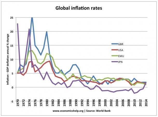 инфляция в мире