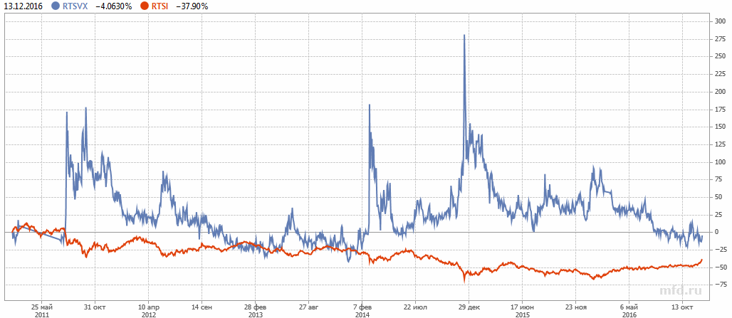 Российский индекс волатильности