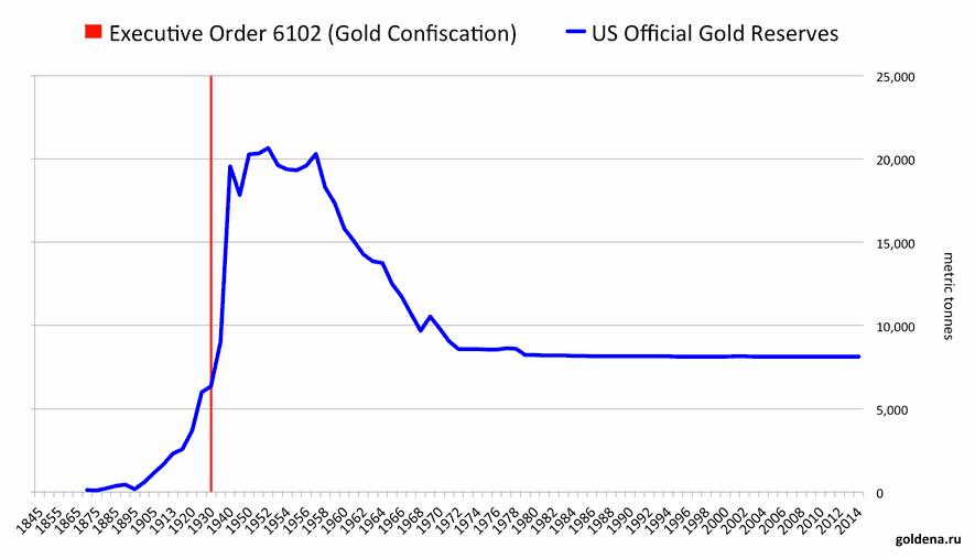золотые резервы США