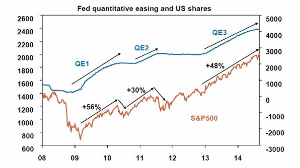 взаимосвязь QE и фондового рынка США