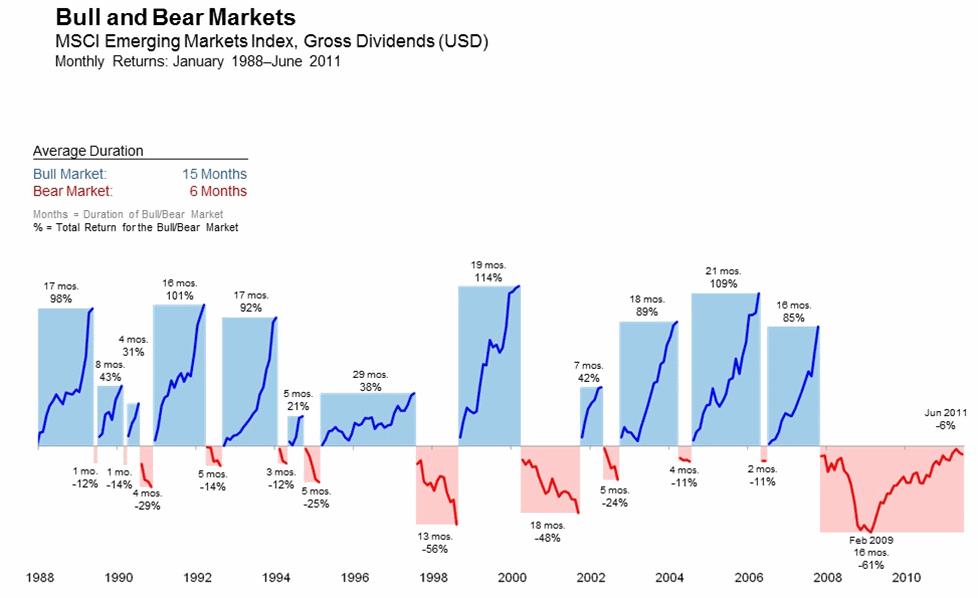 рост и падение развивающихся рынков