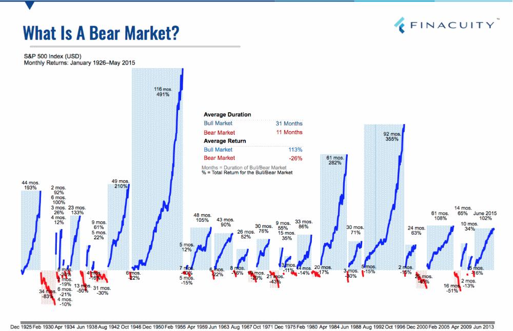 бычьи и медвежьи циклы