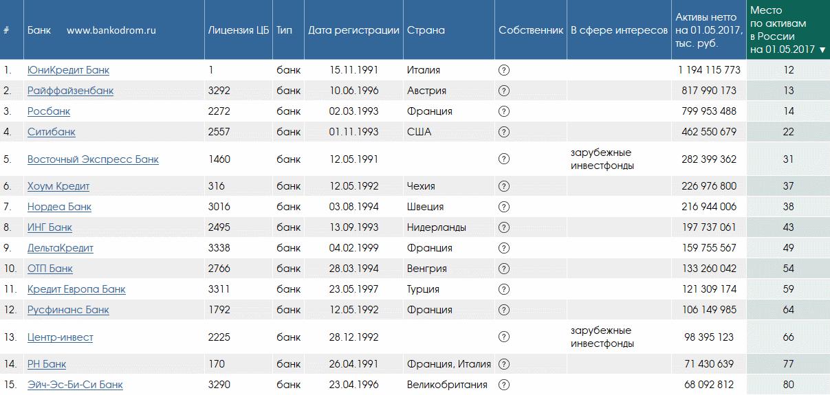 банки с иностранным капиталом