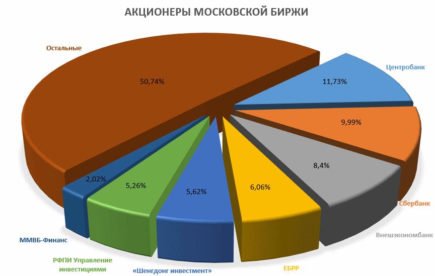 Акционеры Московской биржи