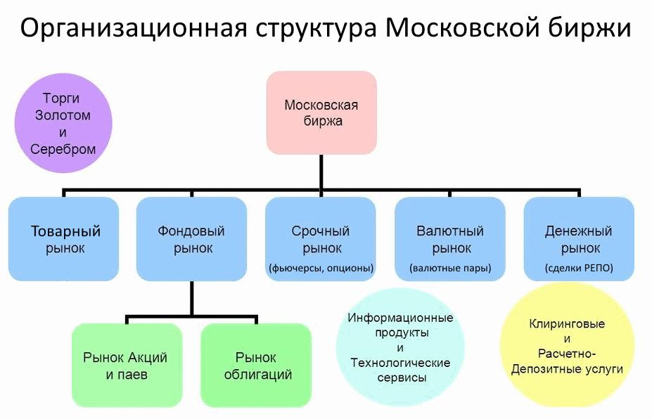 Структура Московской биржи