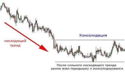 Консолидация на финансовых рынках