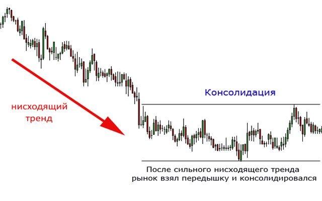 консолидация на рынке
