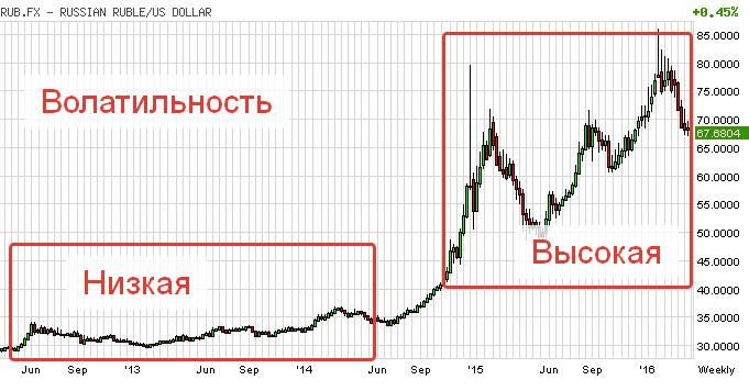 volatilnost-rublya