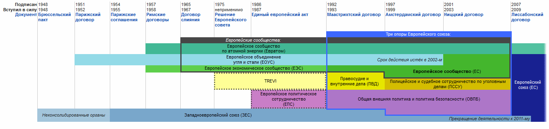 ЭВС и объединение Европы