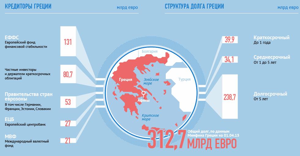 долг Греции