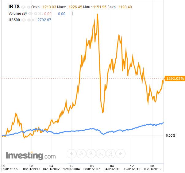 Волатильность рынка США и России