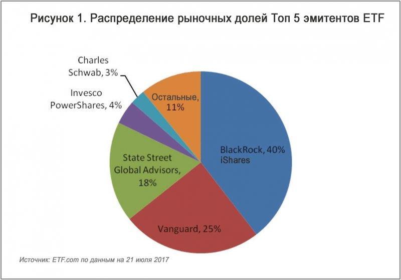 Доля компаний ETF на рынке