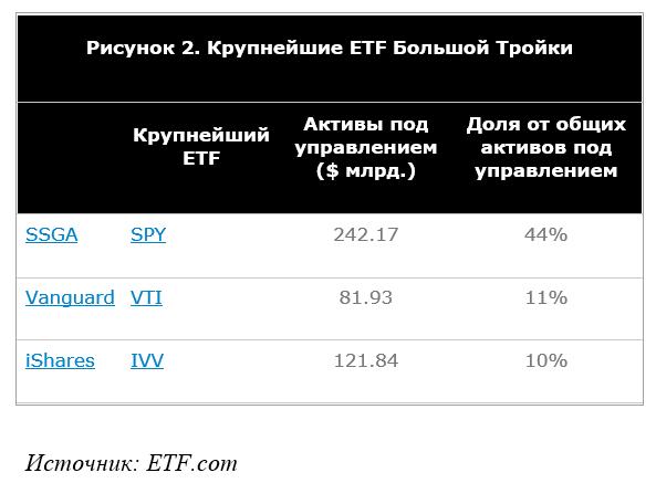 Крупнейшие ETF в мире