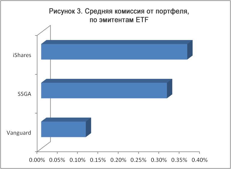 средняя комиссия в ETF