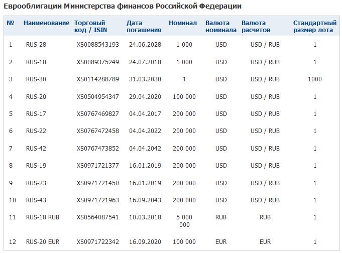 Еврооблигации РФ
