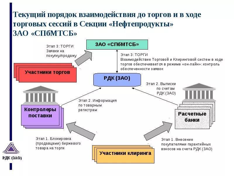 Торги на бирже СПбМТСБ