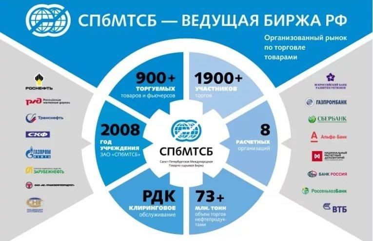 ведущая товарная биржа России