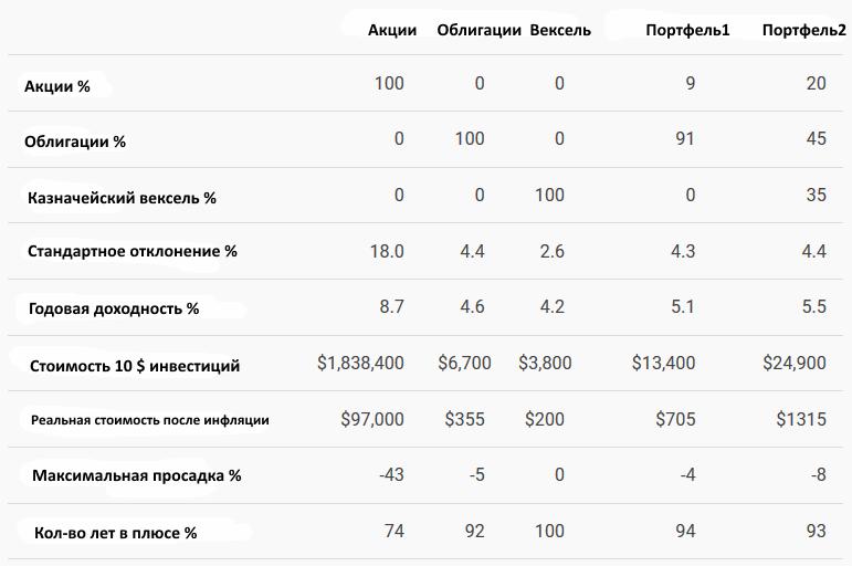 доходность акций и облигаций с 1871 года