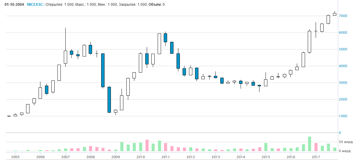 индекс акций второго эшелона