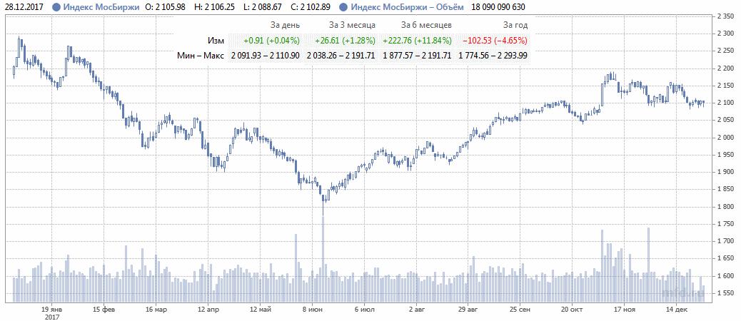 Российский рынок в 2017 году